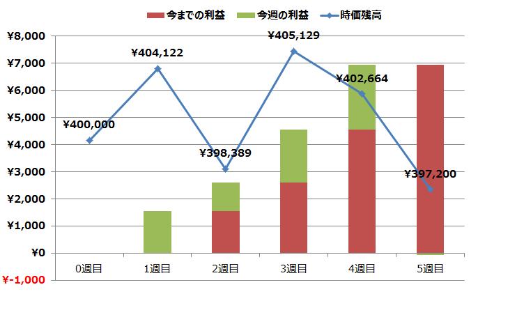 トラリピ5週目実績グラフ